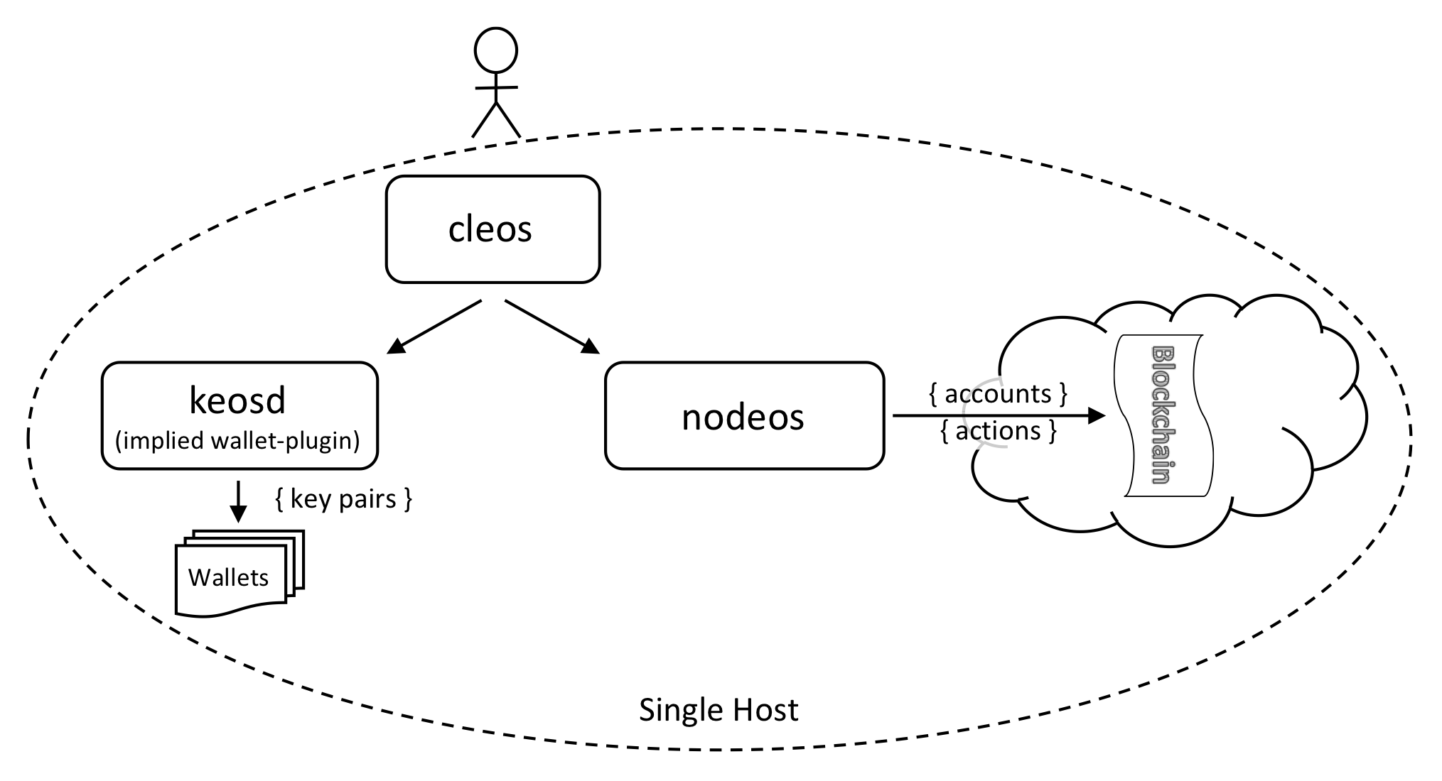 Single host single node testnet